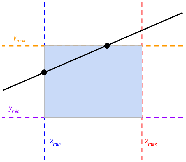 Intersection between line and rectangle